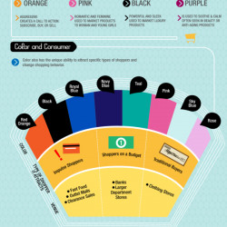 How Do Colors Affect Purchase?