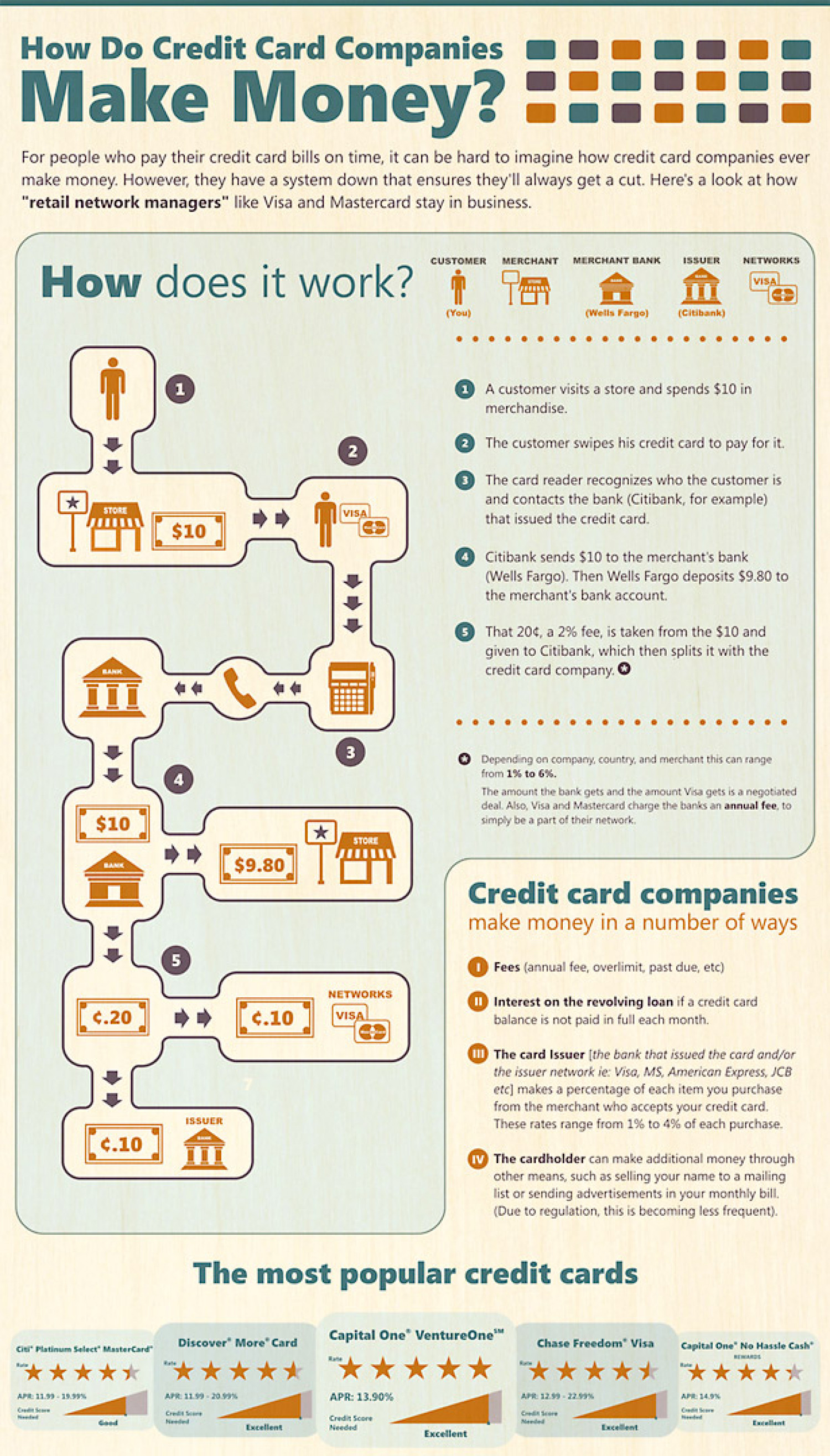 How Do Credit Card Companies Make Money? Infographic