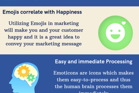 How do Emojis help in increasing user engagement rate by 150% Infographic