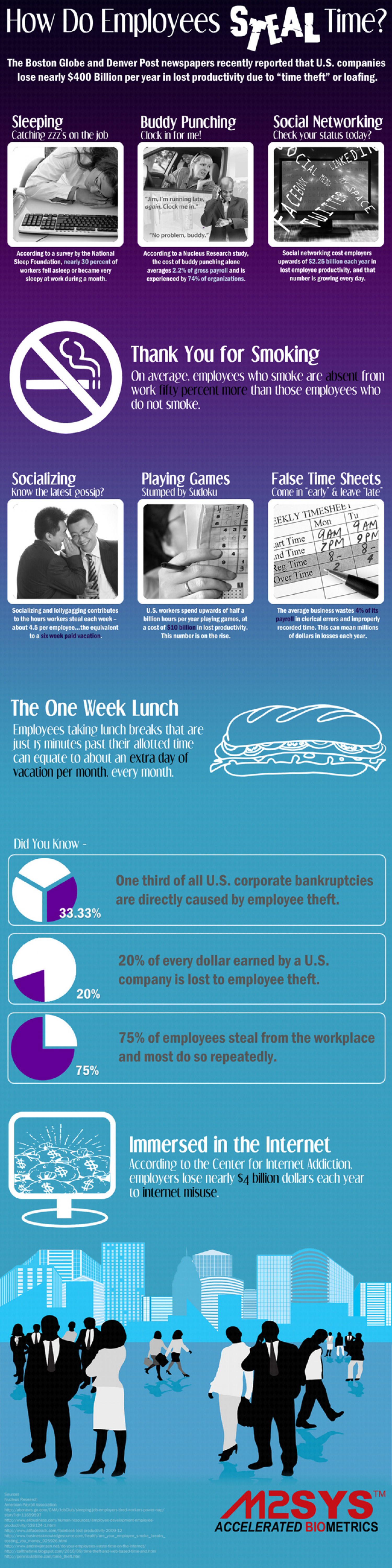 How Do Employees Steal Time Infographic