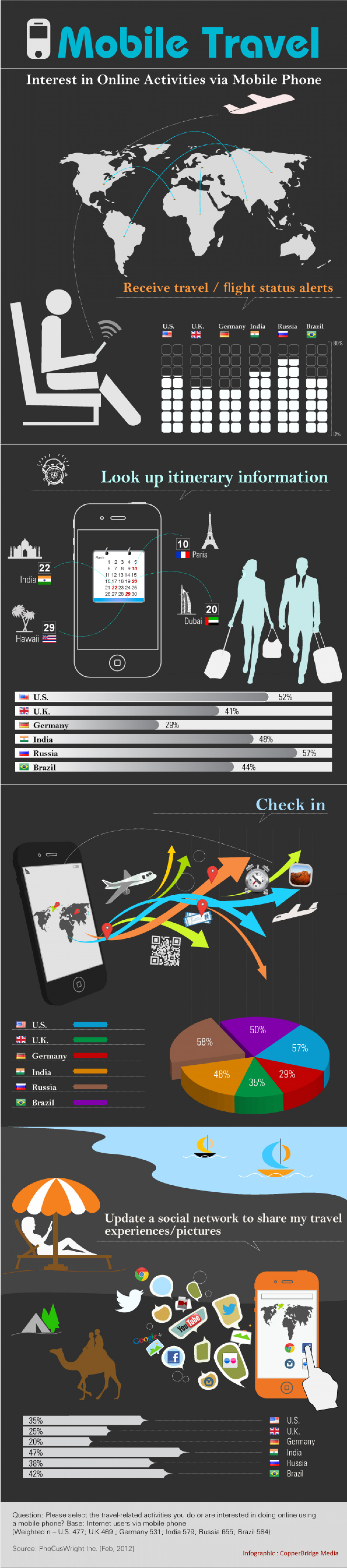 How do global travelers use mobile phones to make decisions? Infographic