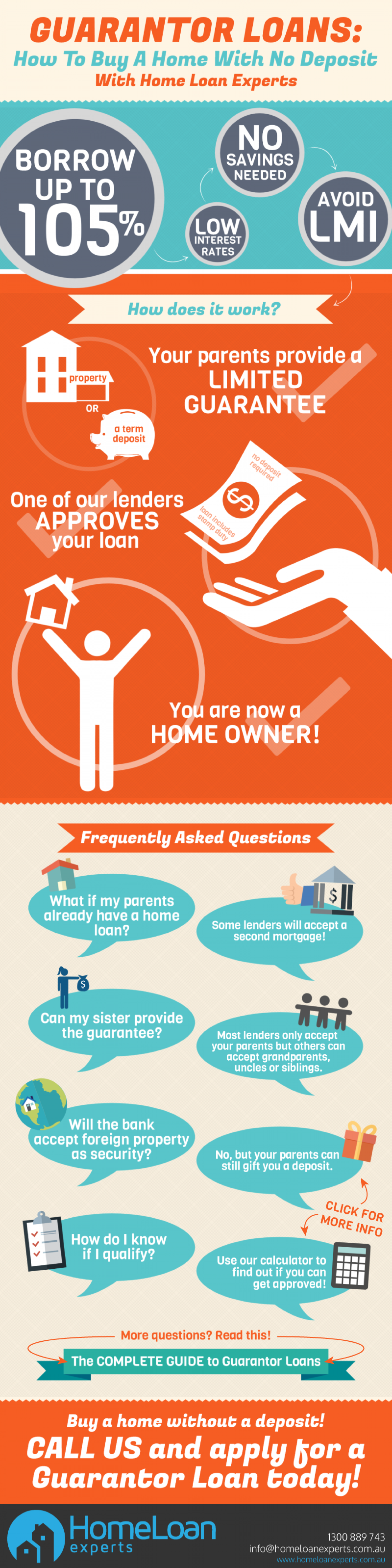How Do Guarantor Loans Work? Infographic