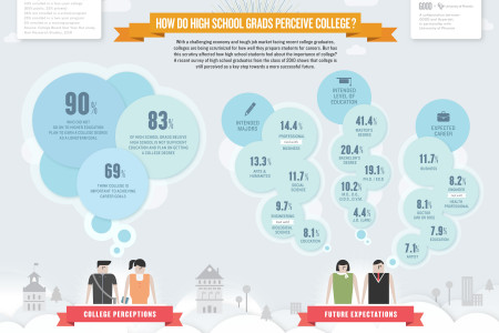 How do high school students perceive college? Infographic