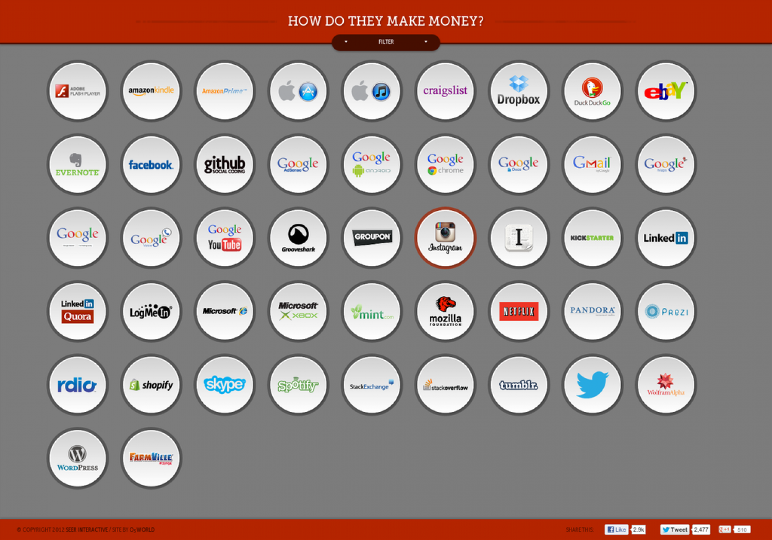 How do our favorite tech companies make money? Infographic