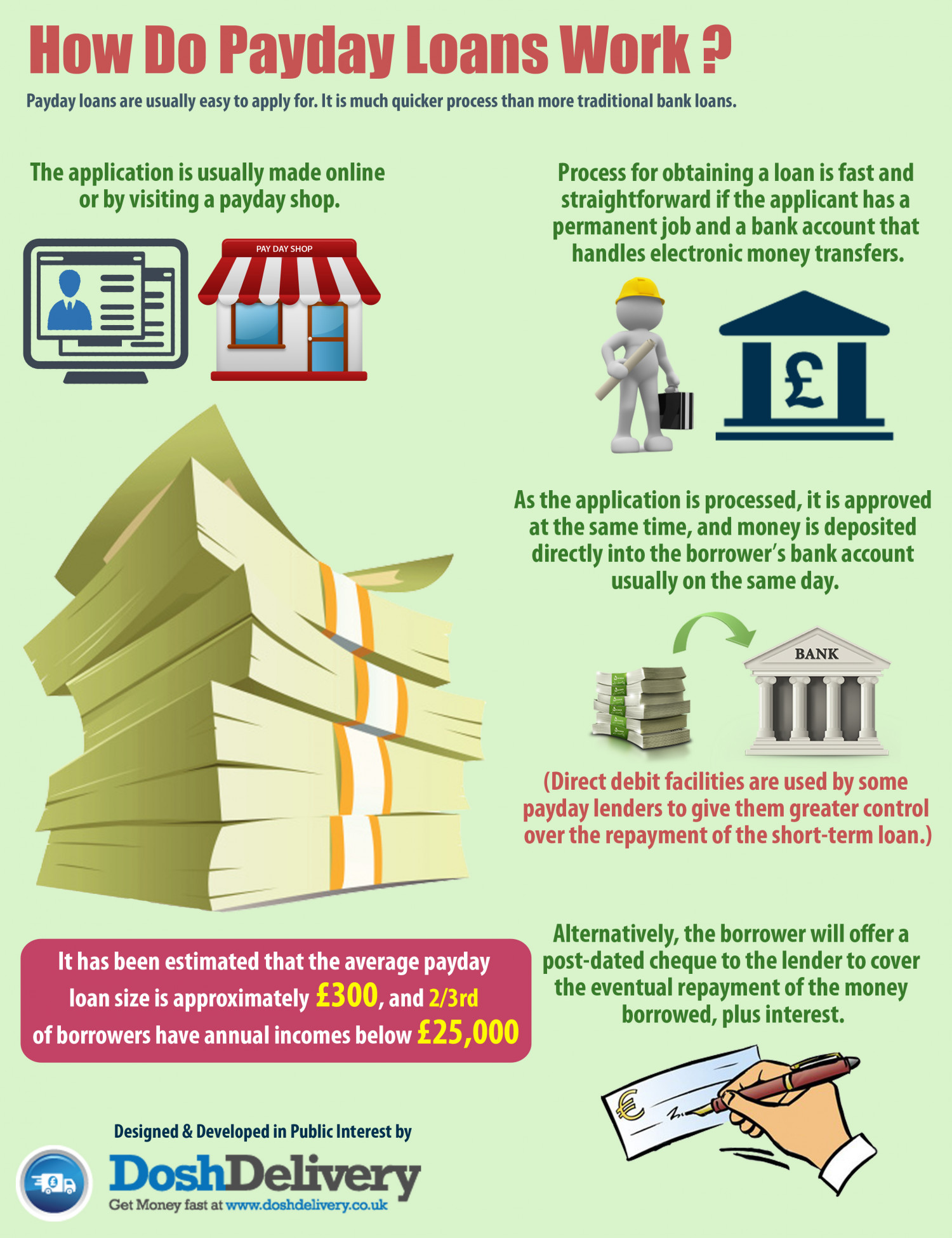 How Do Payday Loans Work Infographic