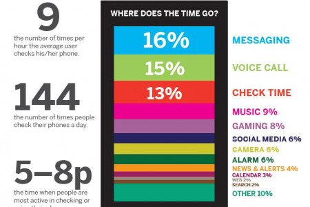 How Do People Use Their Smartphones? Infographic