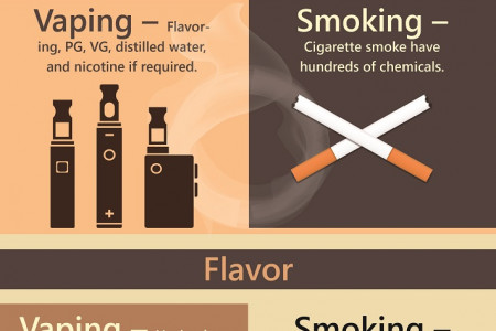 How Do Vaping and Smoking Differ? Infographic