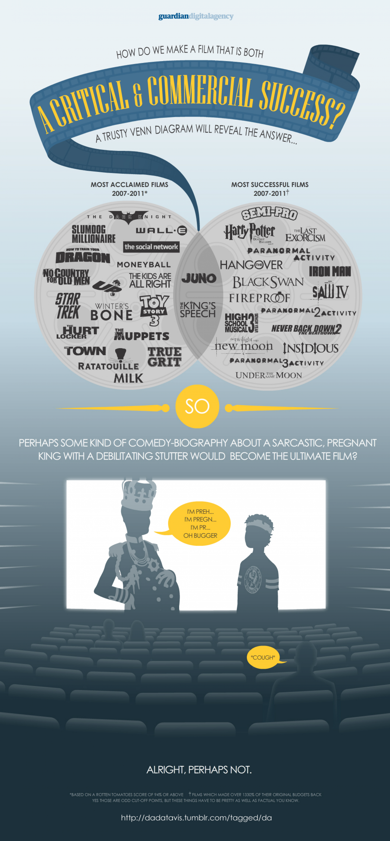 How do we make a film that is both a critical and commercial success? Infographic