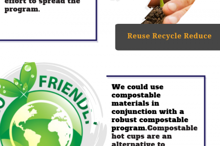 How Do We Reduce Hot Cups In Landfills Dwight Smith OnMedia Infographic