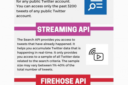 How do you collect Historical data from Twitter? Infographic