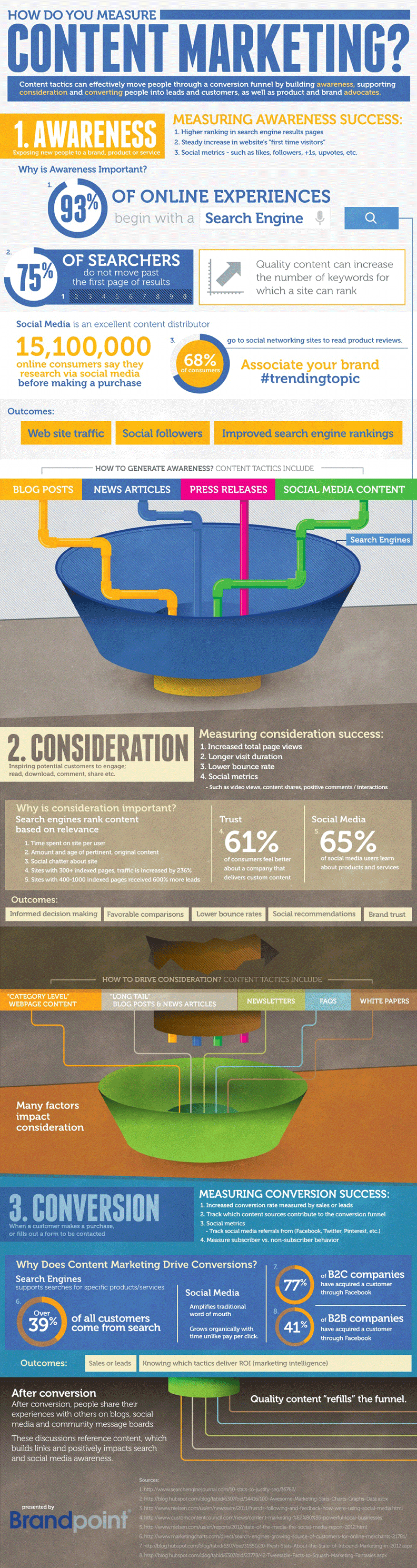 How Do You Measure Content Marketing? Infographic