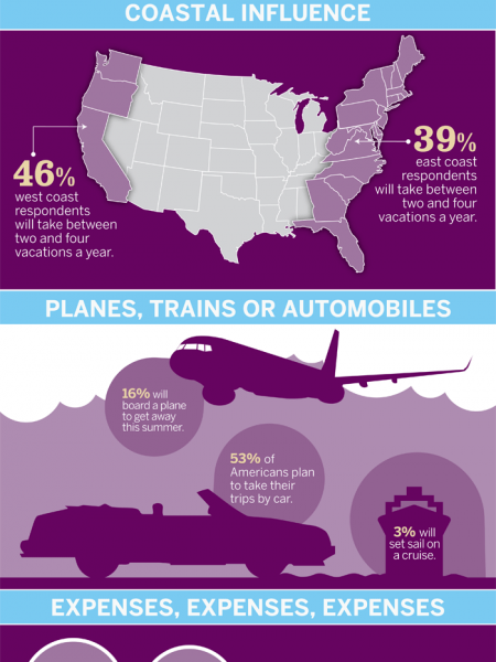 How Do You Plan and Pay for Vacation Travel? Infographic