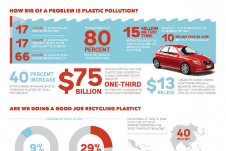 How do you solve a problem like plastic pollution? Infographic