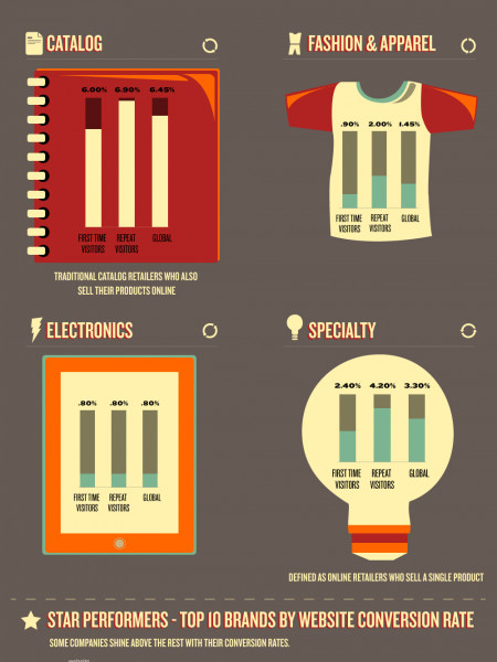 How Do Your Conversion Rates Compare? Infographic