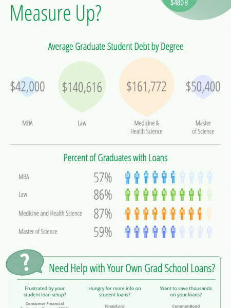 How Do Your Grad School Loans Measure Up? Infographic