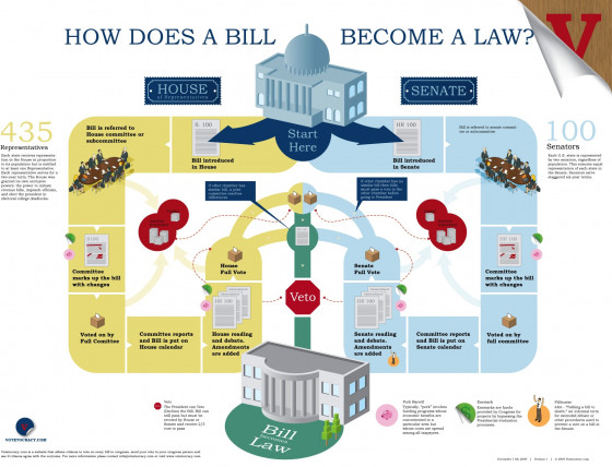 How Does A Bill Become A Law Visual