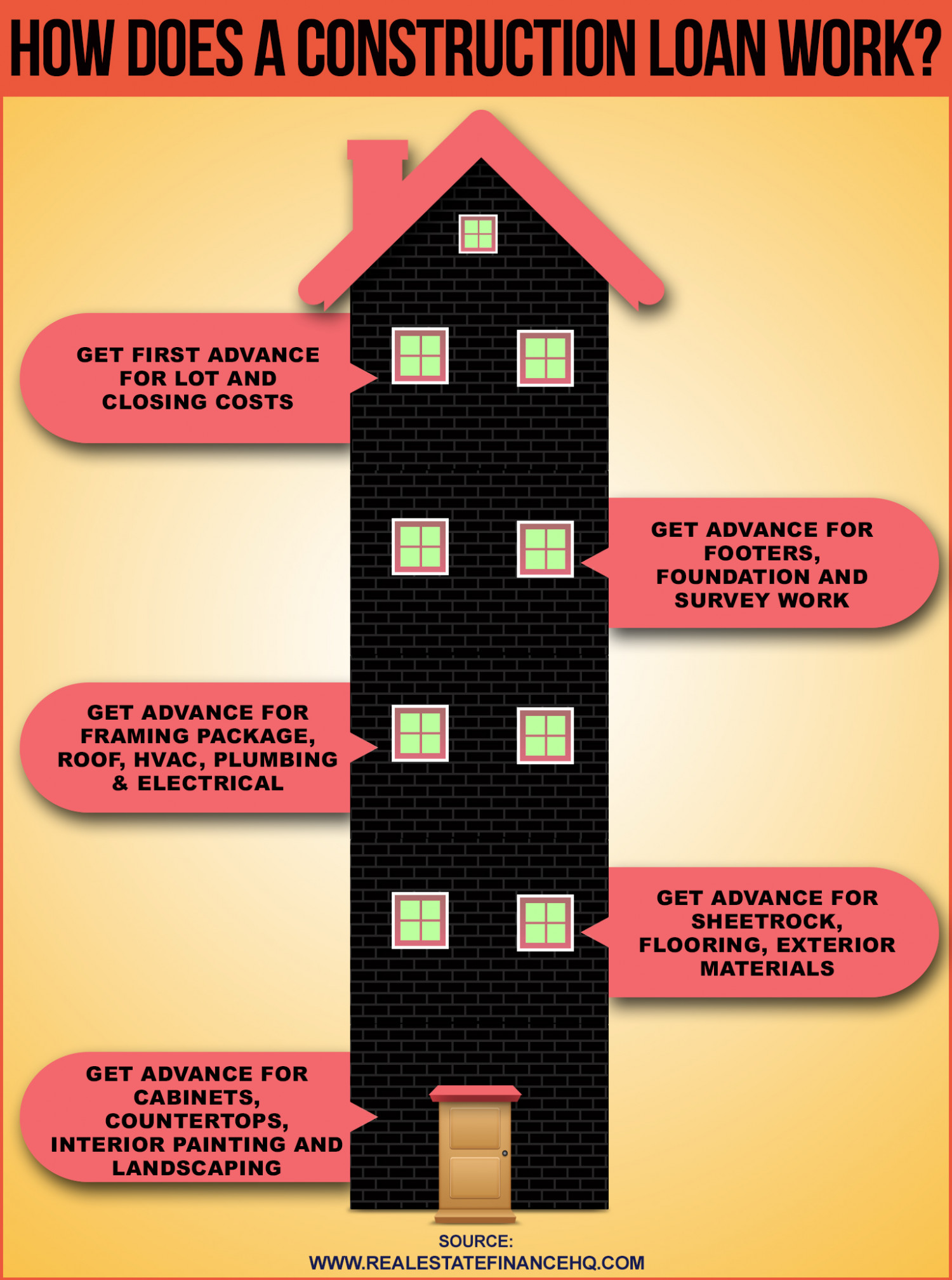 How Does A Construction Loan Work Infographic