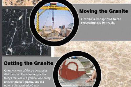 How Does A Granite Turns Into A Countertops Infographic