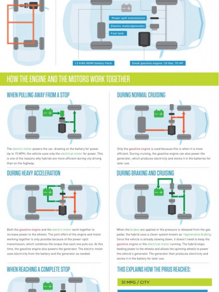 How Does A Hybrid Car Really Work? This Infographic Explains It Infographic