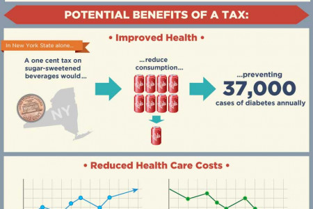 How Does a Junk Food Tax Work? Infographic
