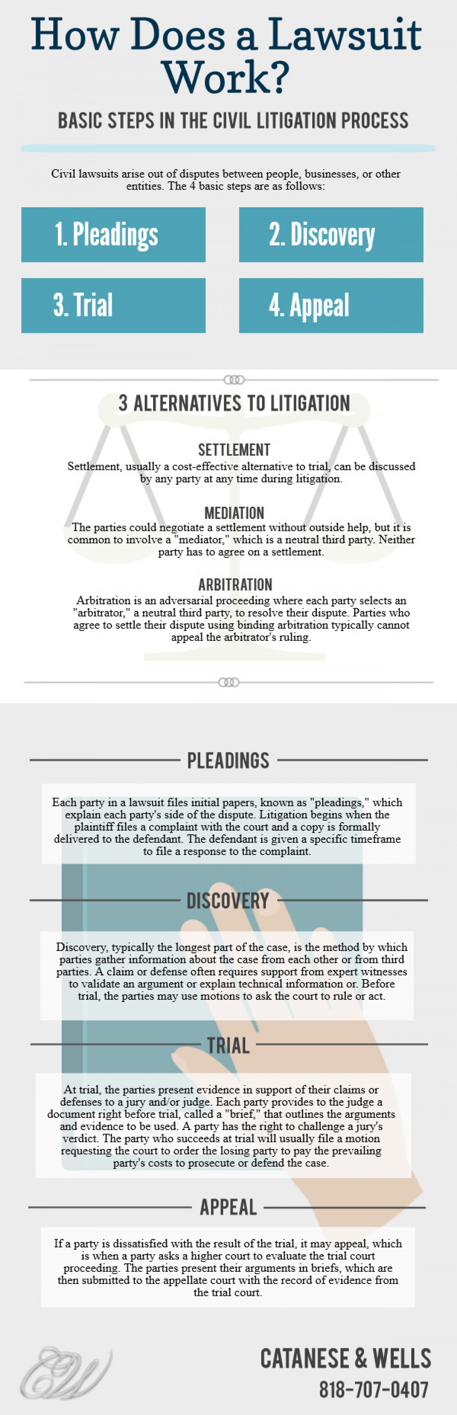 How Does A Lawsuit Work? Infographic