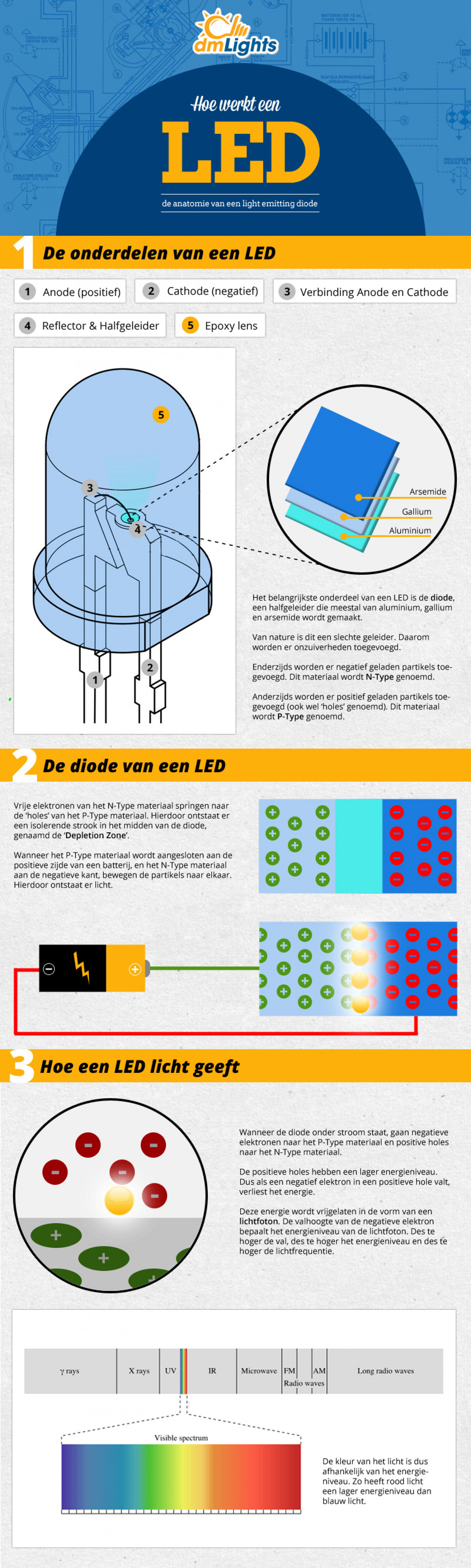 How does a LED work? Infographic