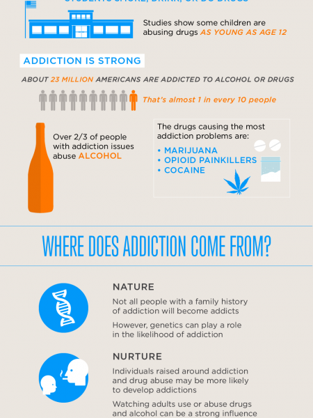 How Does Addiction Start? Infographic