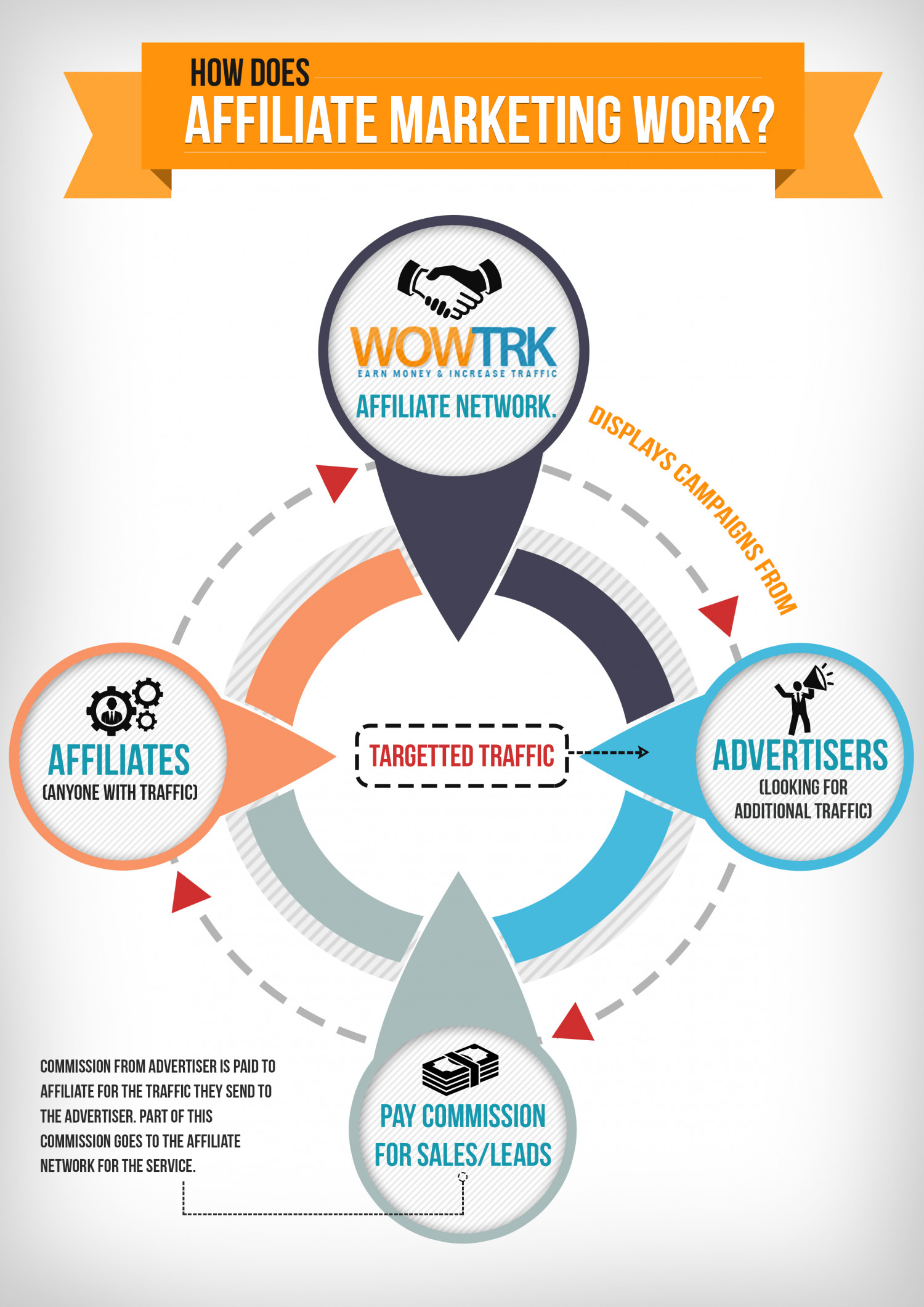 How does Affiliate Marketing Work? Infographic
