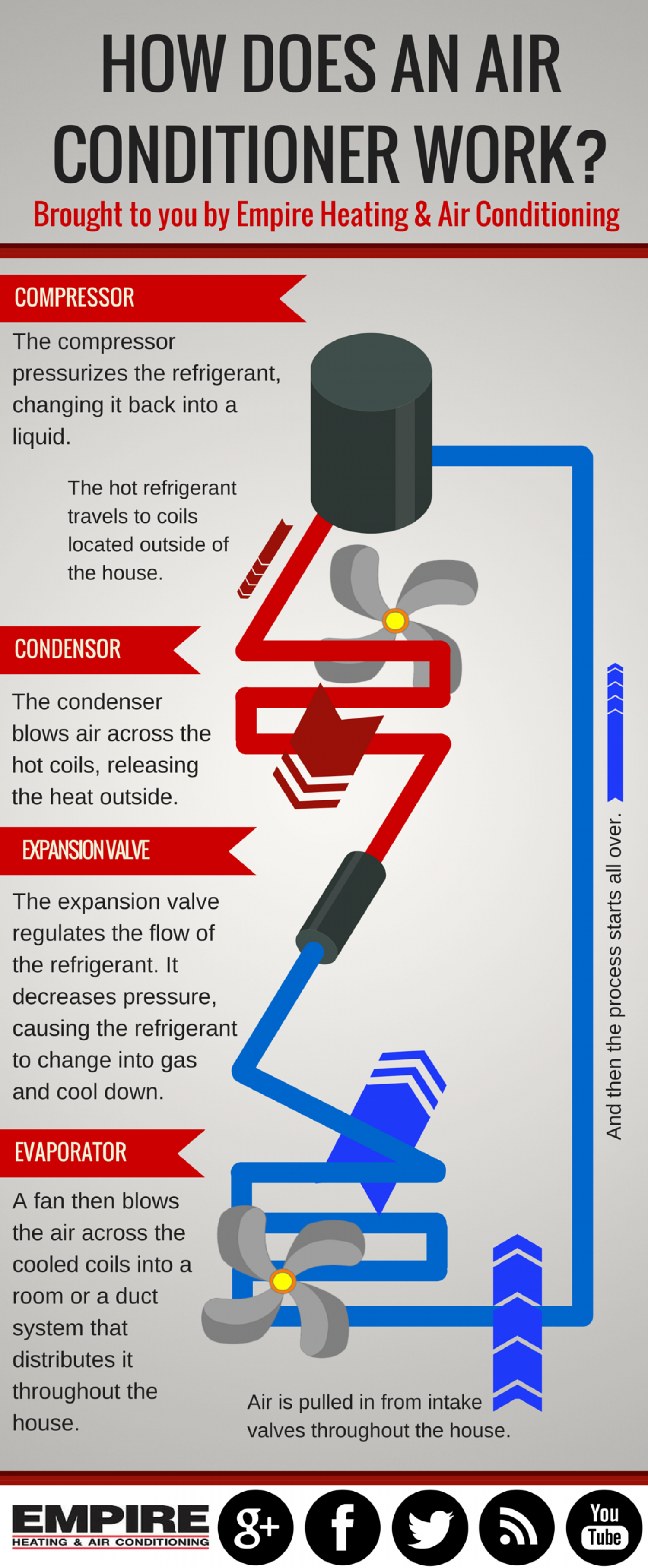 How Does An Air Conditioner Work? Infographic