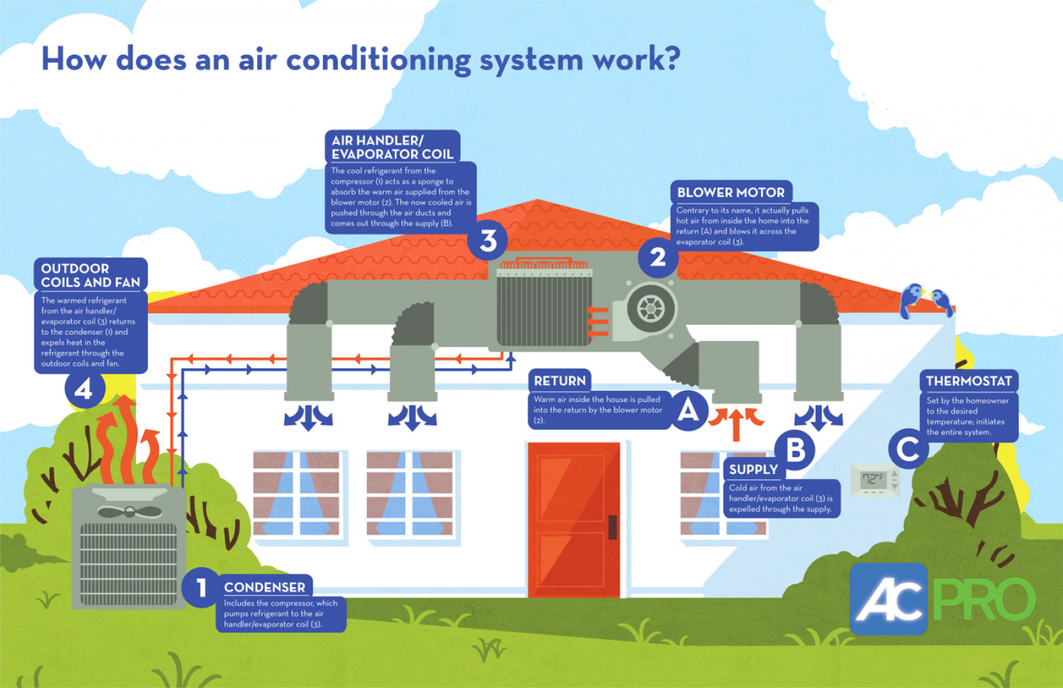 how does an air conditioning system work? | visual.ly