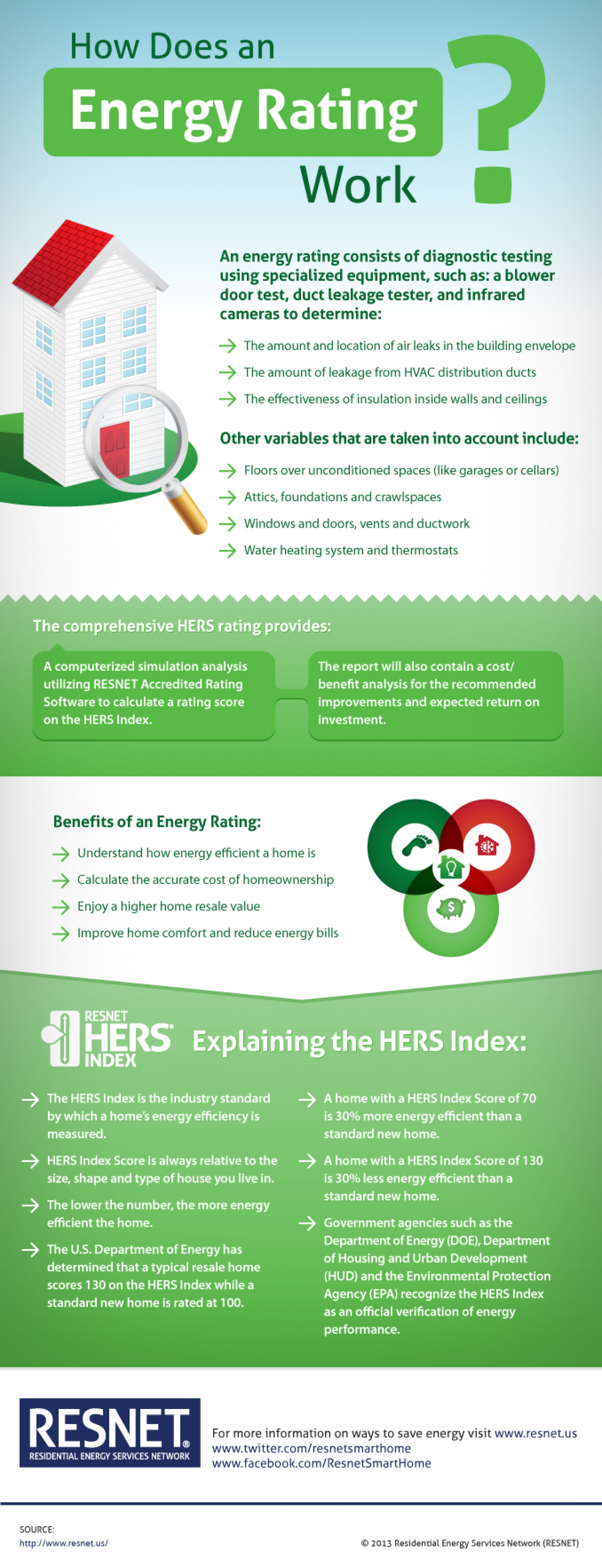 How Does an Energy Rating Work? Infographic