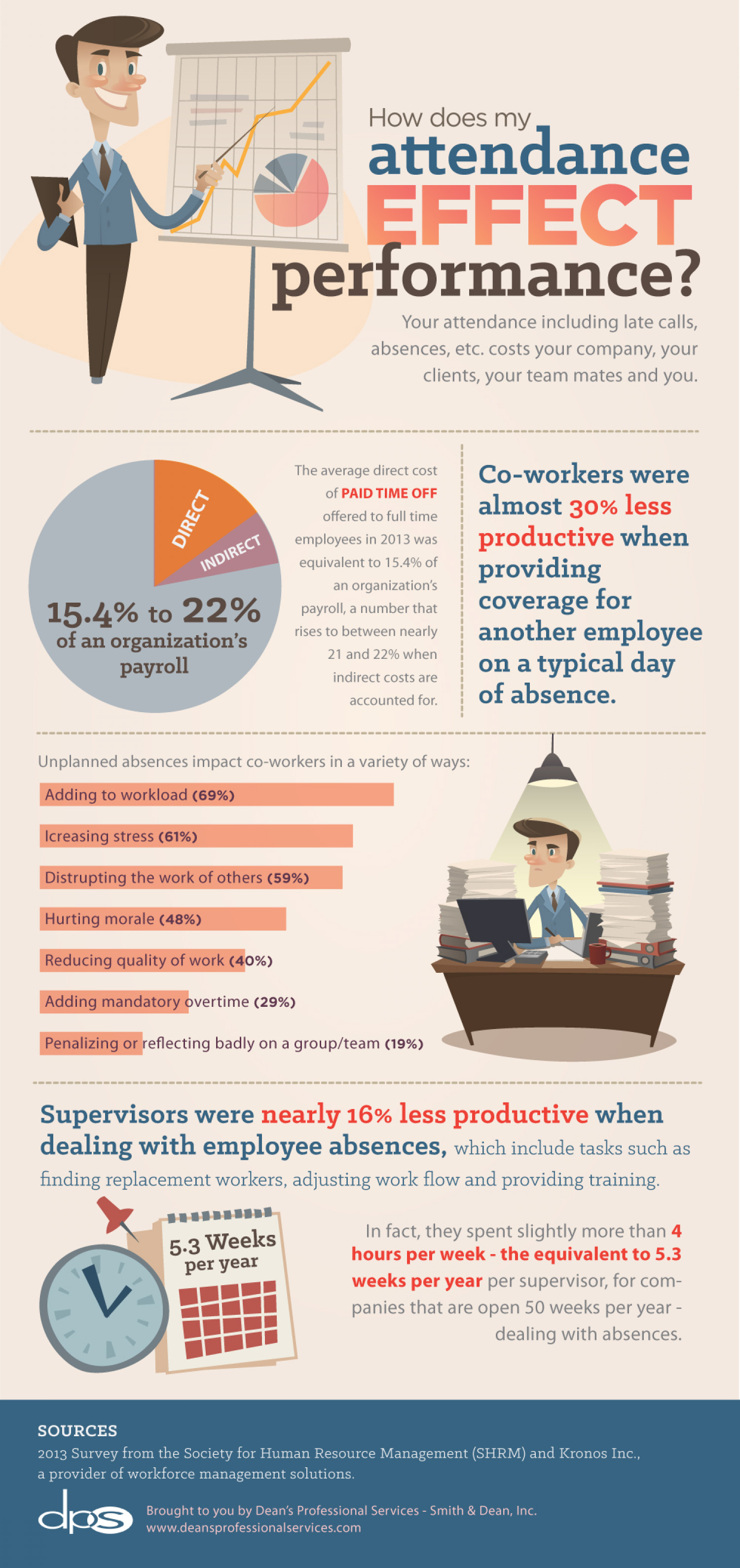 How does Attendance Effect Job Performance Infographic