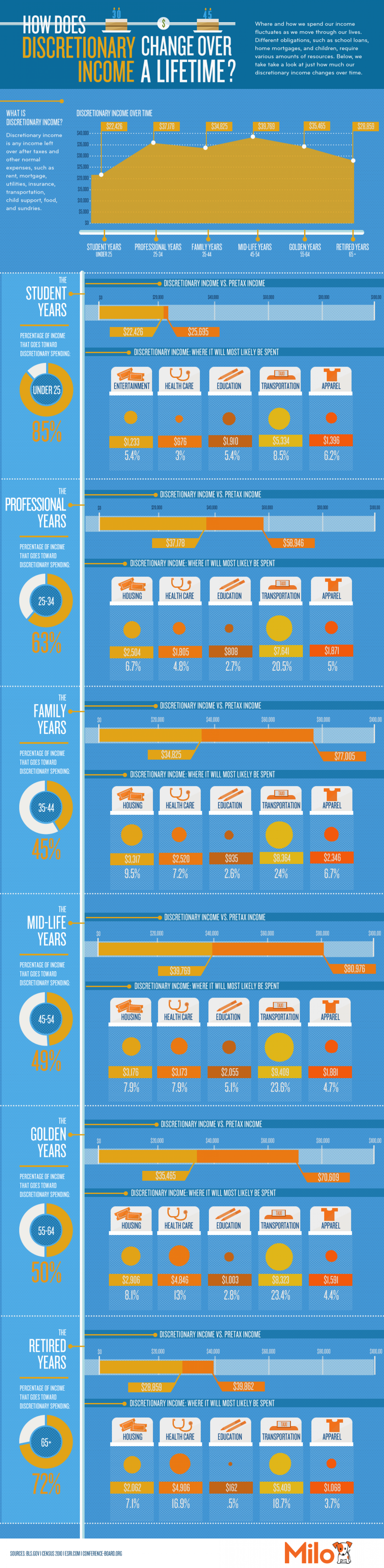 How Does Discretionary Income Change Over A Lifetime? Infographic