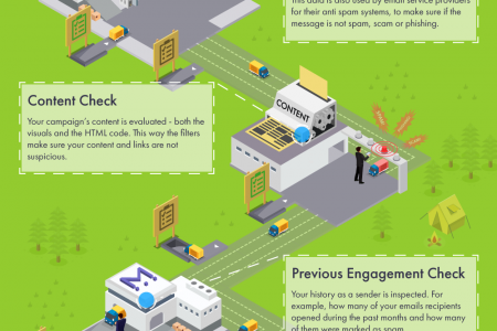 How does email delivery work and why it sometimes fails. Infographic