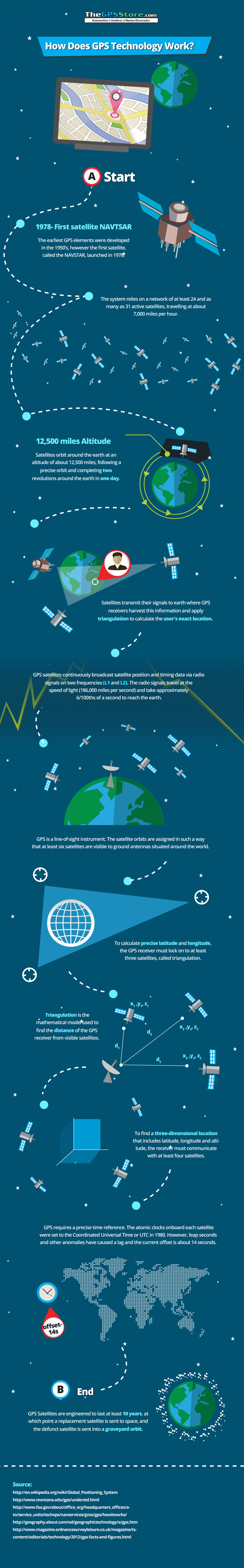 How Does GPS Technology Work? | Visual ly