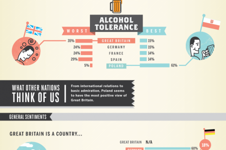 How does Great Britain stack up against other European nations?  Infographic