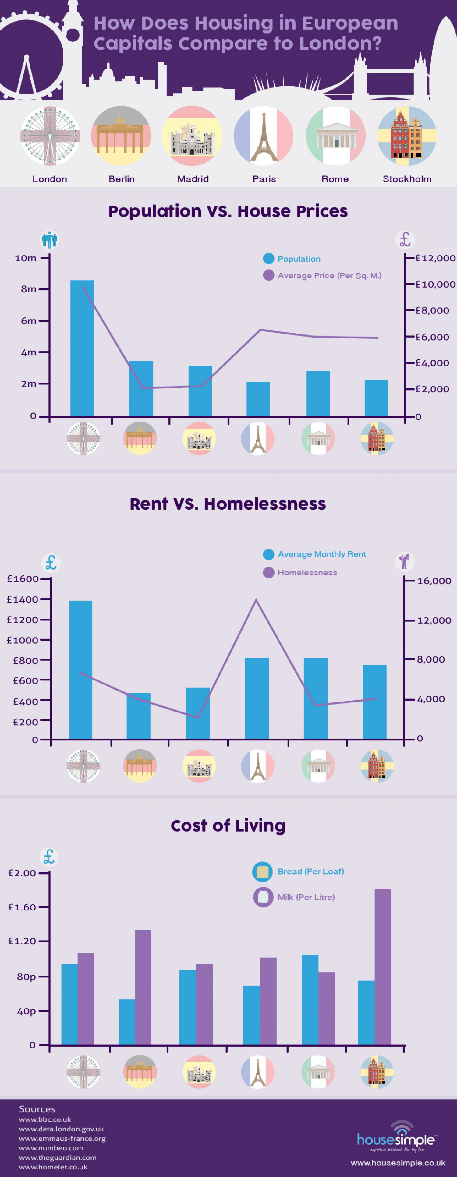 How Does Housing in European Capitals Compare to London? Infographic