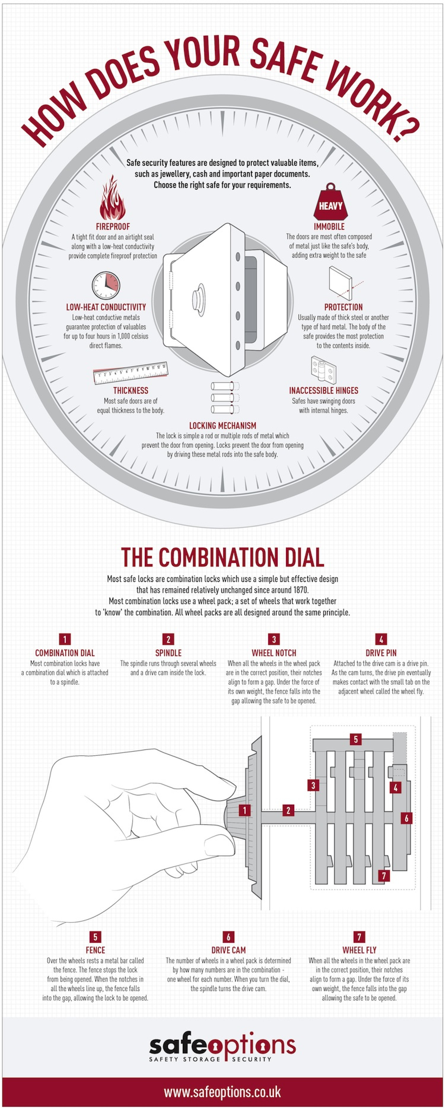 How Does My Safe Work? Infographic