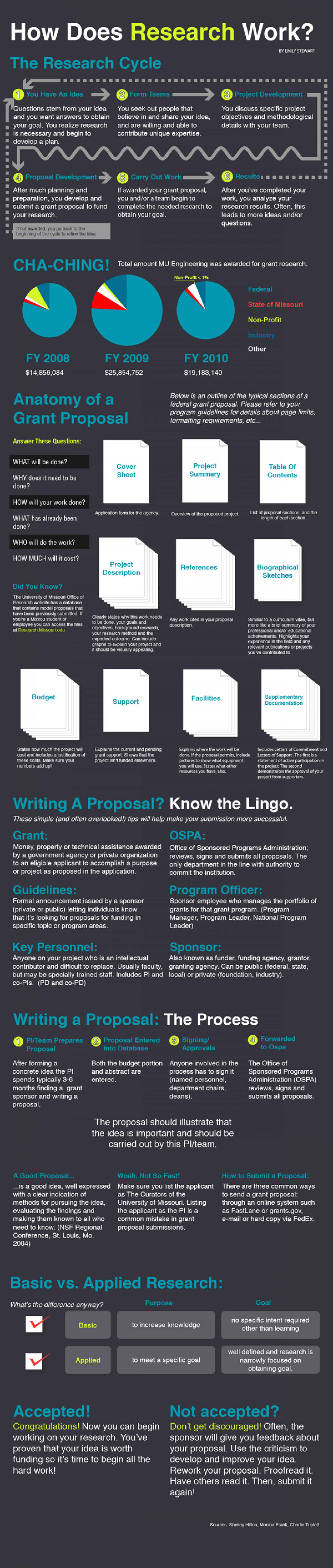 How does research work? Infographic
