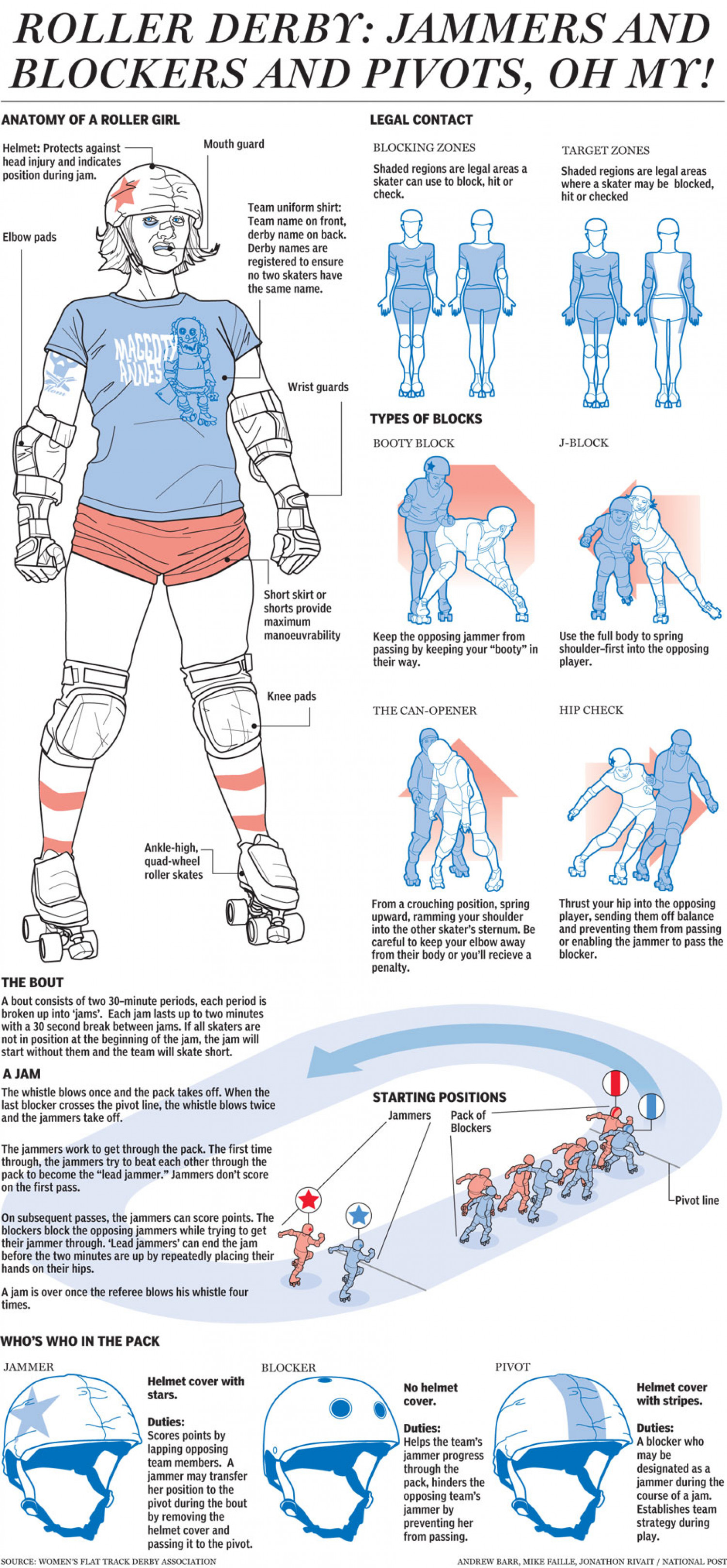 How does Roller Derby actually work? Infographic