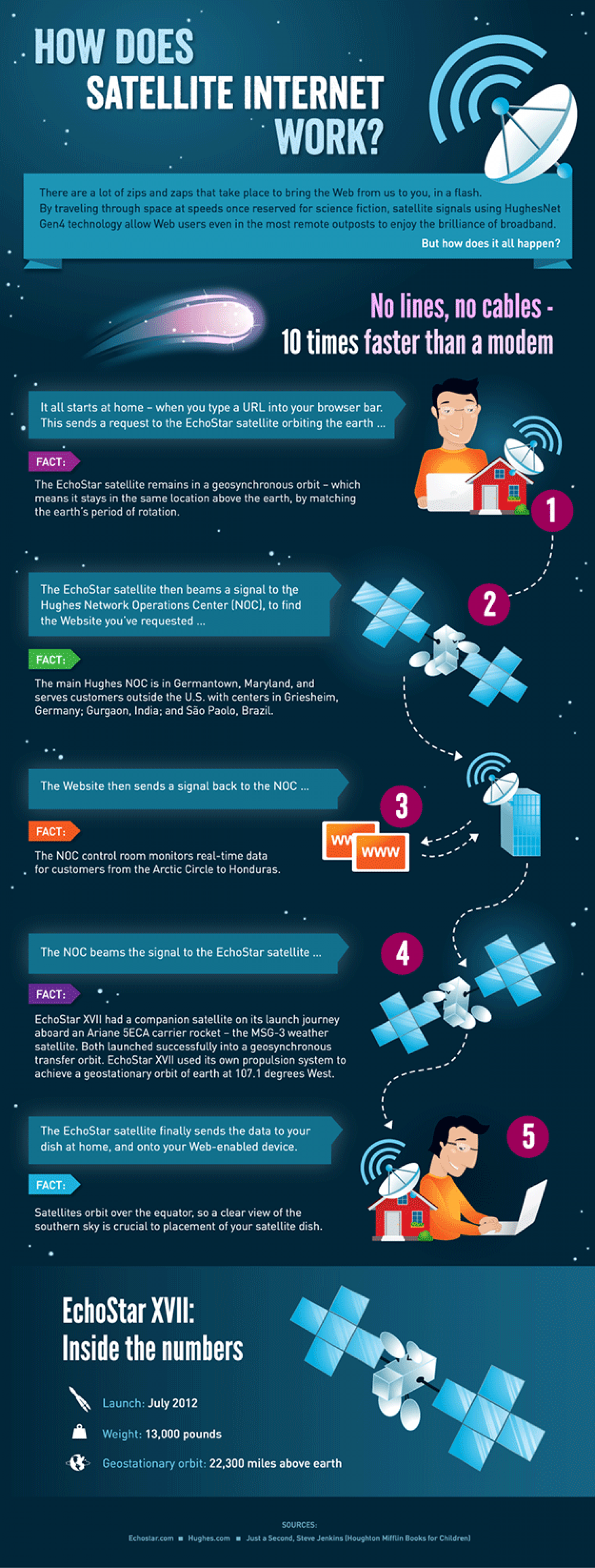 How Does Satellite Internet Work? Infographic