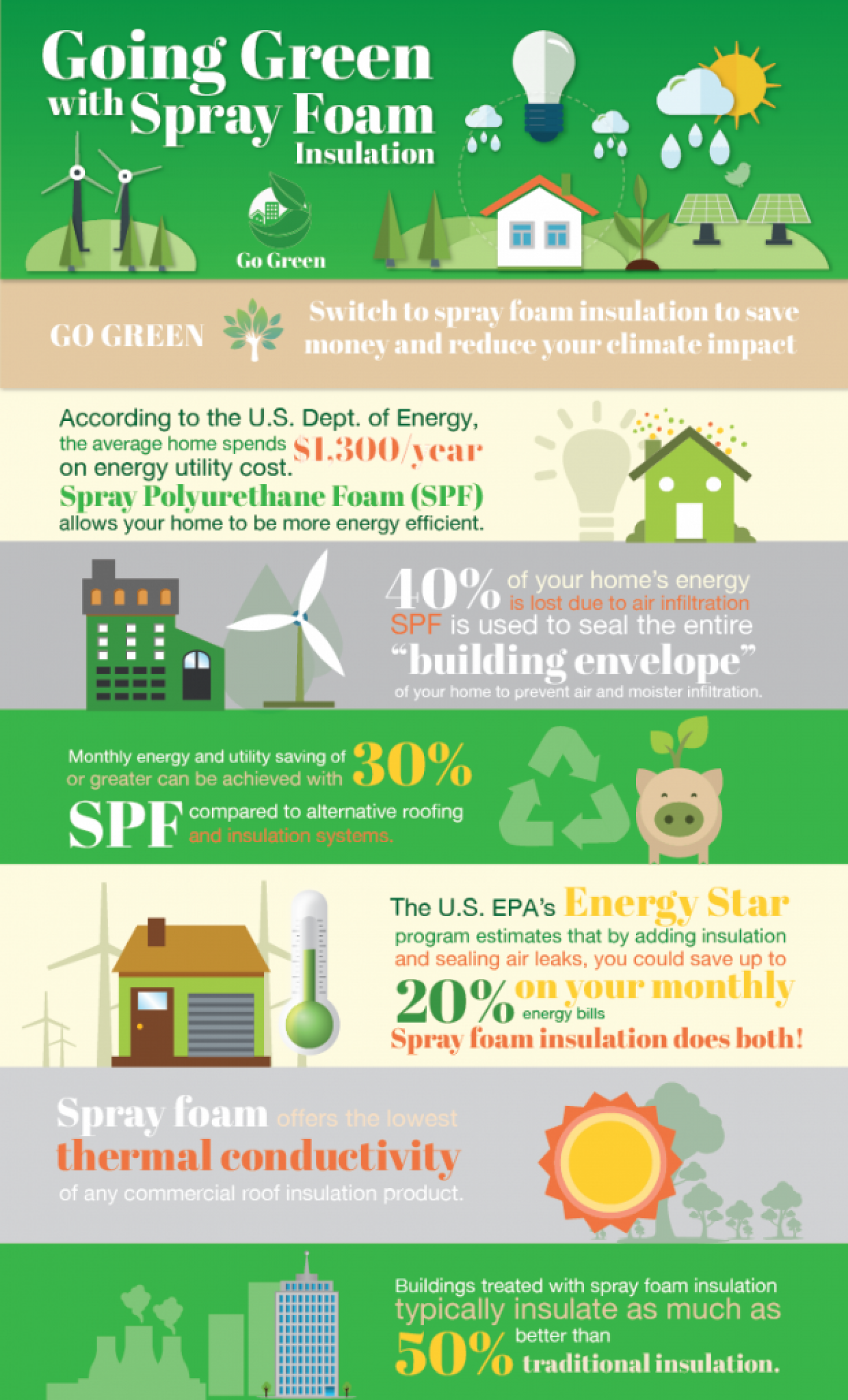 How Does Spray Foam Insulation Benefit You? Infographic