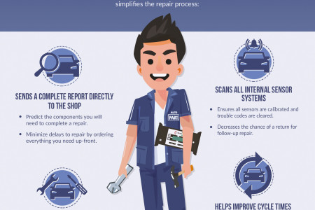 How does the asTech2 benefit auto repair professionals?  Infographic