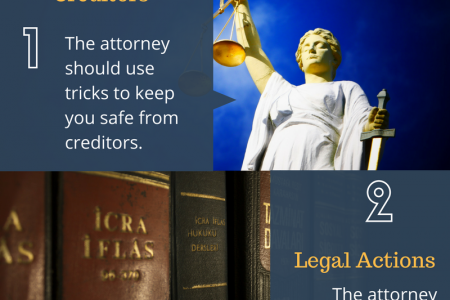 How Does The Bankruptcy Attorney Work? Infographic
