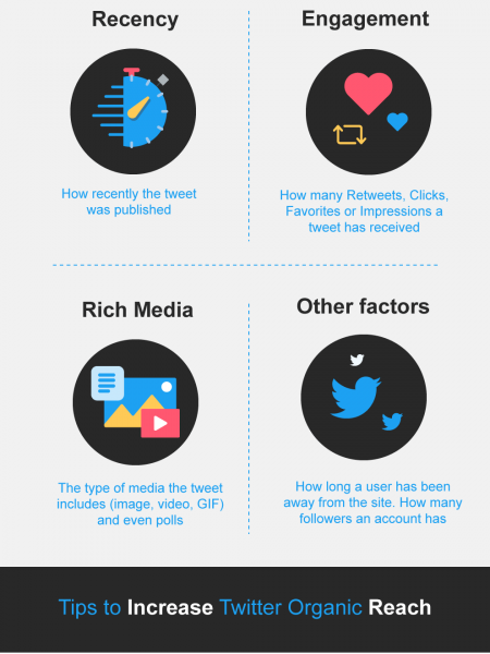 How Does the Twitter Algorithm Work in 2019? Infographic