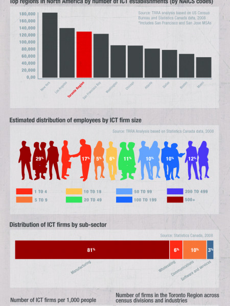 How does Toronto stack up as an ICT hub? Infographic