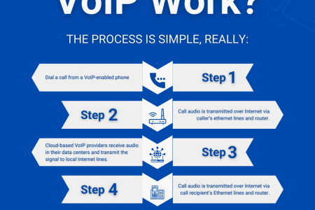 How Does VoIP Work? Infographic