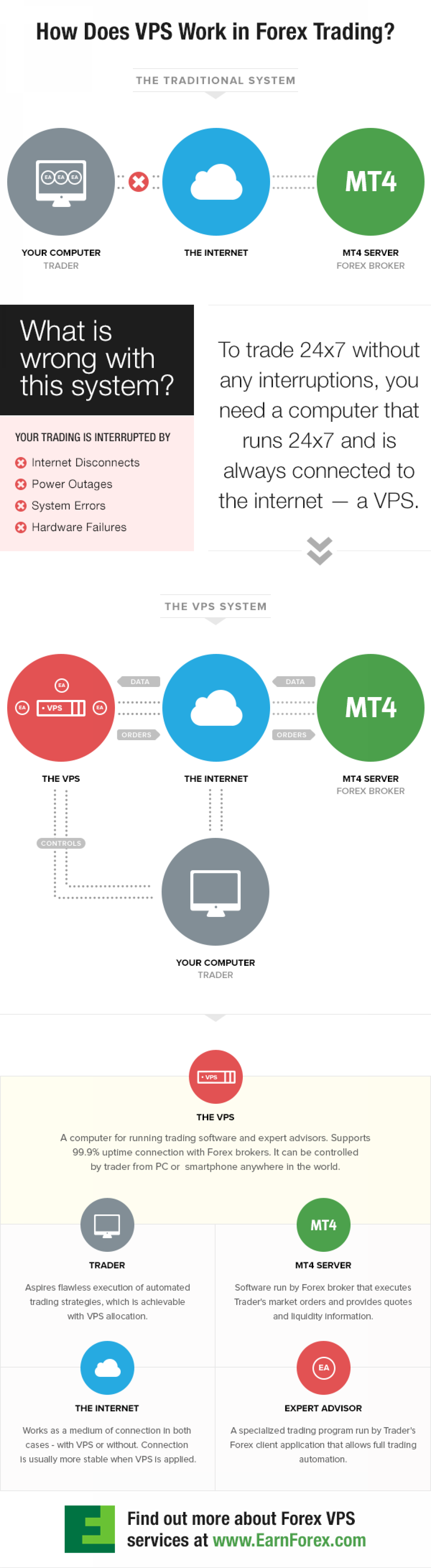 How Does VPS Work in Forex Trading? Infographic