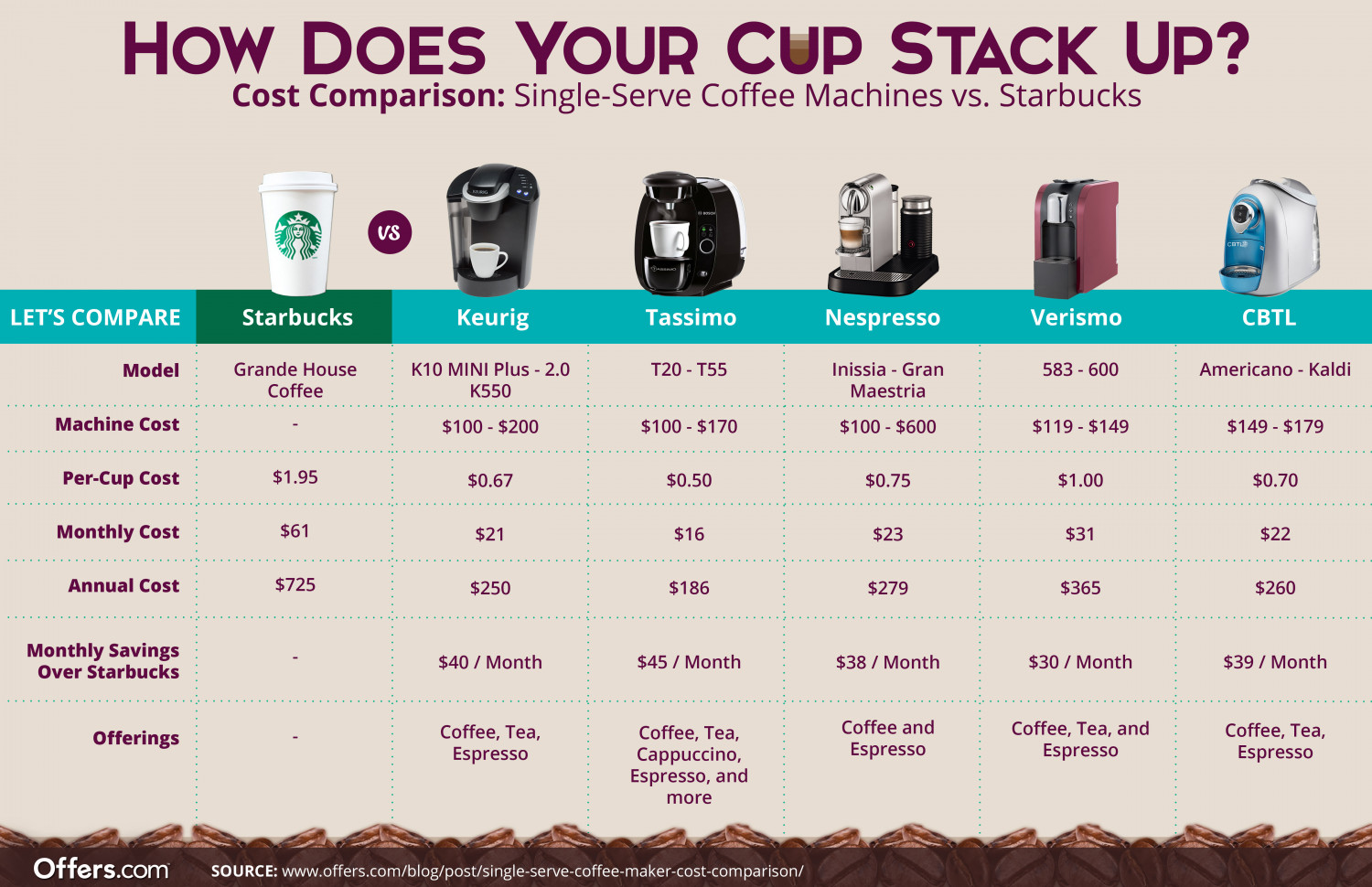 How Does Your Cup Stack Up? Infographic