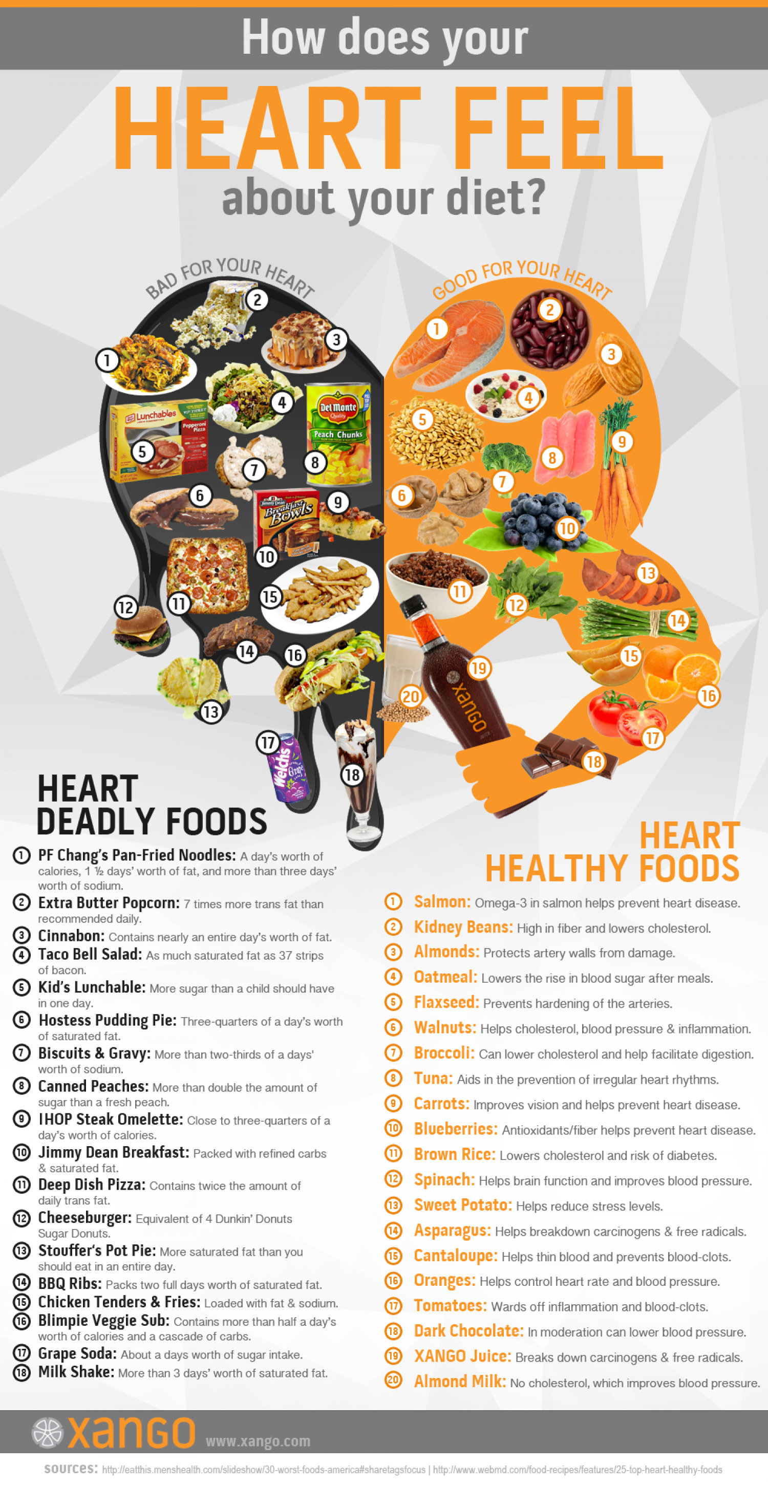 Healthy Food For Heart Failure Patients